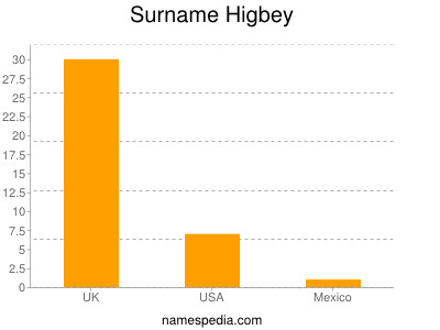 Surname Higbey