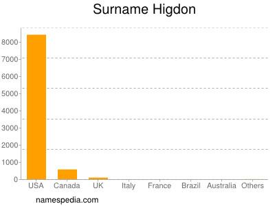 Surname Higdon