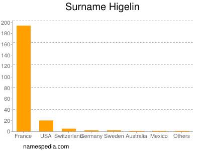 Surname Higelin