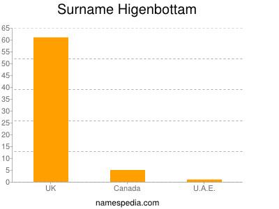 Surname Higenbottam