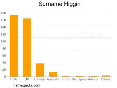 Surname Higgin
