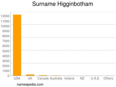 Surname Higginbotham