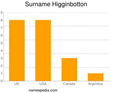 Surname Higginbotton