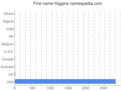 Given name Higgins