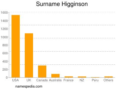 Surname Higginson