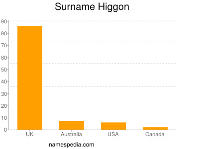 Surname Higgon