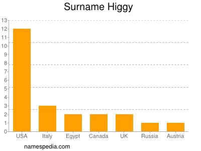 Surname Higgy