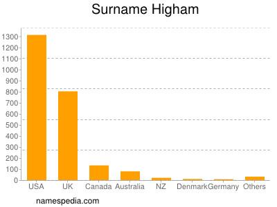 Surname Higham