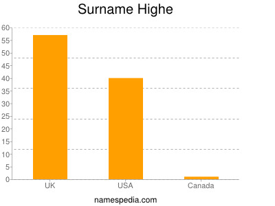 Surname Highe