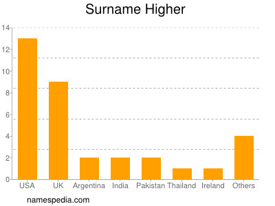 Surname Higher