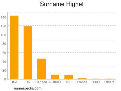 Surname Highet