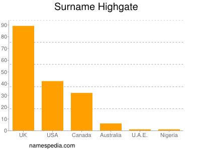 Surname Highgate