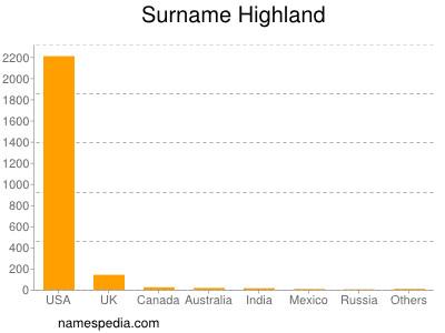 Surname Highland