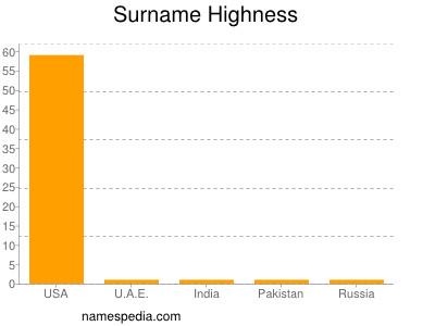 Surname Highness