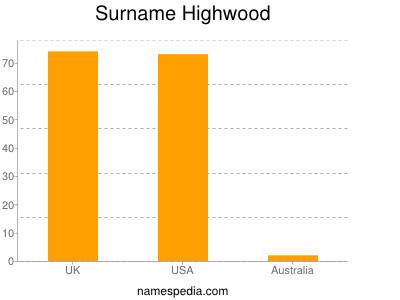 Surname Highwood