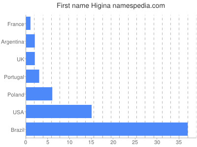 Given name Higina