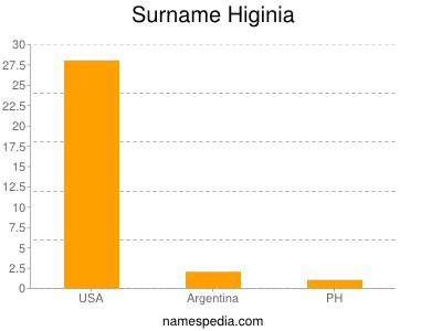 Surname Higinia