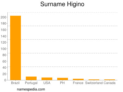 Surname Higino
