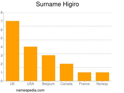 Surname Higiro