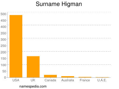 Surname Higman