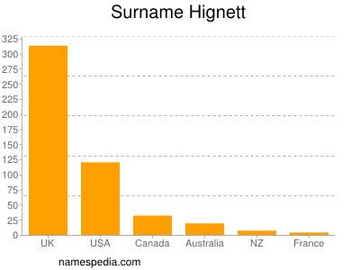 Surname Hignett