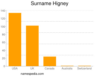Surname Higney