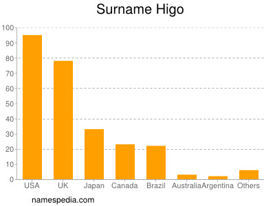 Surname Higo