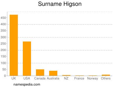 Surname Higson