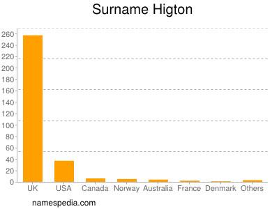 Surname Higton