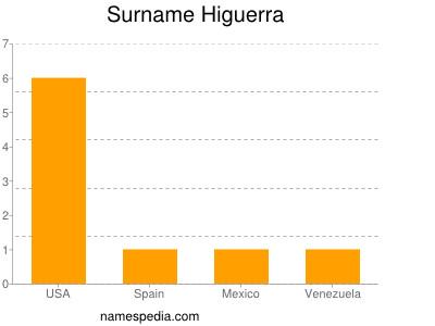 Surname Higuerra