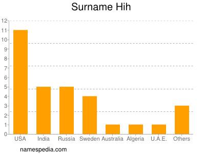 Surname Hih
