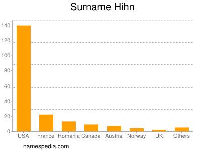 Surname Hihn
