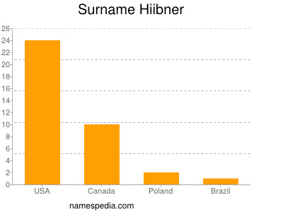 Surname Hiibner