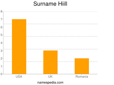 Surname Hiill