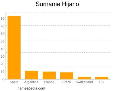 Surname Hijano