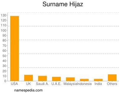 Surname Hijaz