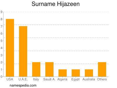 Surname Hijazeen
