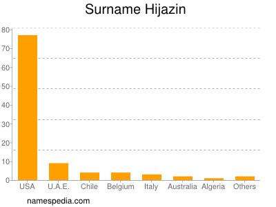 Surname Hijazin