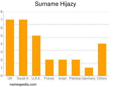 Surname Hijazy