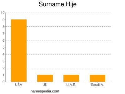 Surname Hije