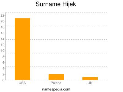 Surname Hijek