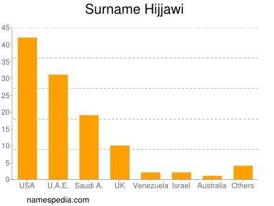 Surname Hijjawi