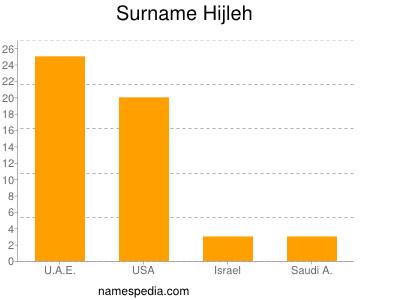 Surname Hijleh