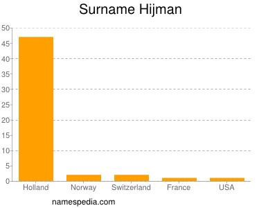 Surname Hijman