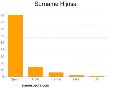Surname Hijosa