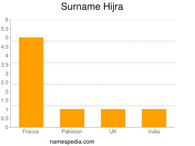 Surname Hijra