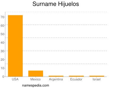 Surname Hijuelos