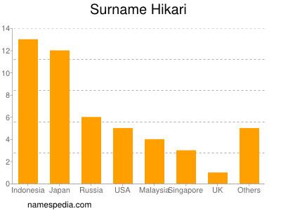 Surname Hikari