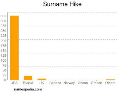 Surname Hike