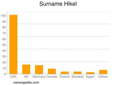 Surname Hikel